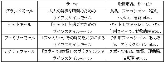 『イオンモール幕張新都心店』は各テーマ別に4つのモールで構成されています。
