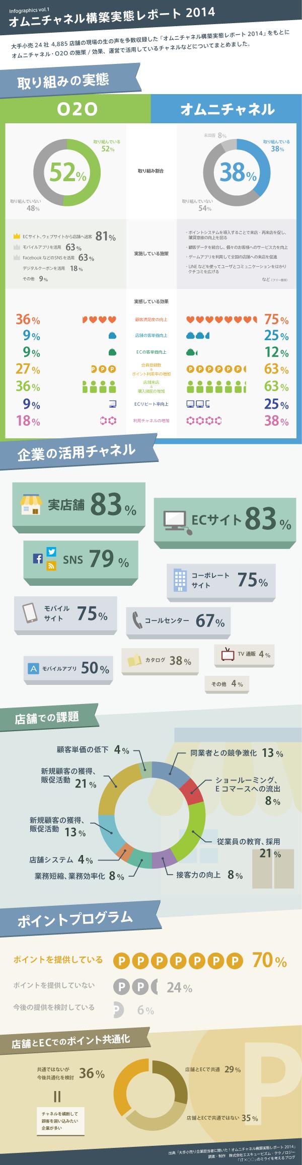 オムニチャネル構築実態レポート2014